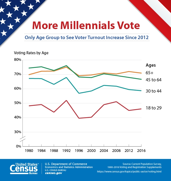 Graph of voter turnout by age group form 1990-2016