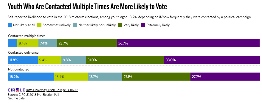 graph of how often youth vote depending on how frequently they are contacted.